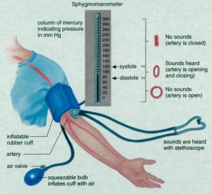 bloodpressuremeasurement