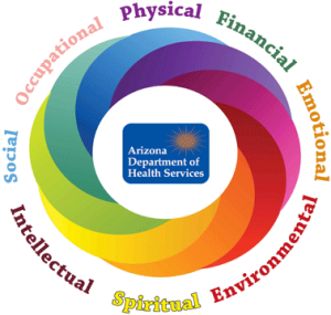 wellness-wheel - AZ Health Dept